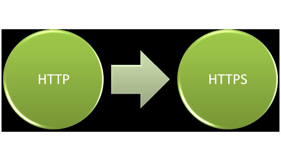 Come fare un redirect con htaccess